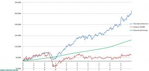 """График доходности портфеля """"Вавилон"""" с 2006 по 2015 по сравнению с индексом ММВБ и банковским депозитом"""