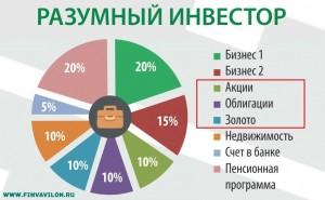 Портфель Разумного Инвестора: (акции, облигации, золото) - ребалансировка, недвижимость, счет в банке, бизнес, пенсионная программа