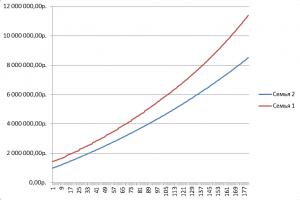 Динамика роста активов семей с учетом возврата по НДФЛ и с учетом материнского капитала, по месяцам