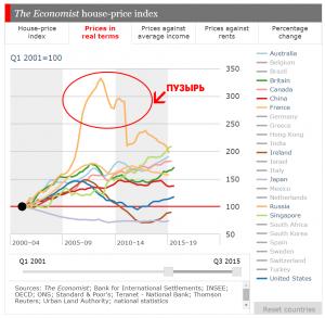 Динамика реальных цен на недвижимость по странам и по годам, Россия в том числе