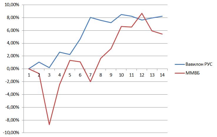 Доходность портфеля Вавилон Рус и индекса ММВБ в первом квартале 2016 года