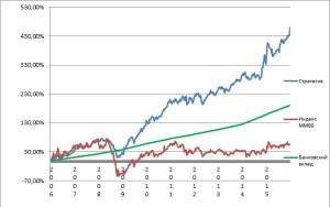 График доходности по сравнению с индексом ММВБ и депозитами за 10 лет