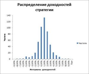 Распределение недельных доходностей стратегии за 10 лет