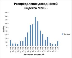Распределение недельных доходностей рынка на основе индекса ММВБ за 10 лет