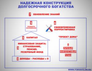 Система долгосрочного богатства из семи элементов. Основа - личный финансовый план.