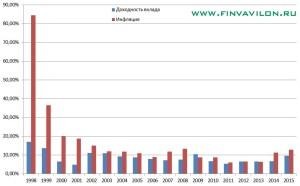 Сравнение инфляции и ставок по вкладам в России по годам по данным Центрального банка Российской Федерации