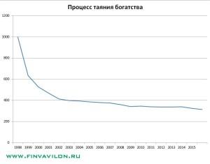 Как обеднеть с помощью депозита - реальная статистика с 1998 по 2015 годы