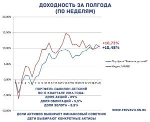 Финансовый эксперимент от Александра Хомутова и детей