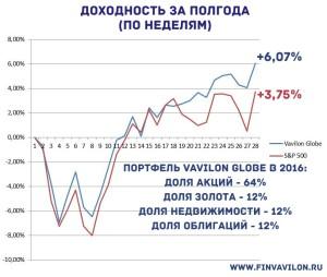 Vavilon Globe от финансового советника Александра Хомутова VS S&P 500 за первое полугодие 2016 года