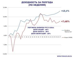 Вавилон Рус от финансового советника Александра Хомутова и индекс ММВБ за первую половину 2016 года