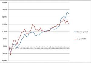 Экспериментальный портфель - Вавилон Детский и индекс ММВБ за 9 месяцев 2016 года. Соотношение активов подбирает Александр Хомутов, акции выбирает Дарья Хомутова (5 лет)