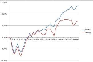 Итоги инвестиций Vavilon Globe VS S&P 500 за 9 месяцев 2016 года с Хомутовым Александром