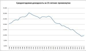 Среднегодовая доходность Баффетта с 1965 по 2014 за 15-летние промежутки, подсчитал Александр Хомутов
