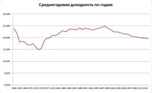 Среднегодовая доходность Уоррена Баффетта по годам не выше 25%, по балансовой стоимости