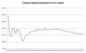 Среднегодовая доходность Уоррена Баффетта по цене за всю историю: с 1965 по 2014 годы