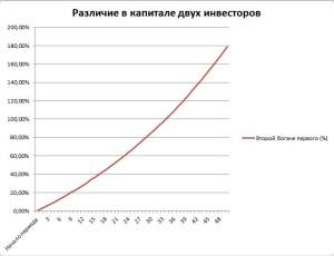 Различие в капитале двух инвесторов за 50 лет, составлено финансовым советником Александром Хомутовым