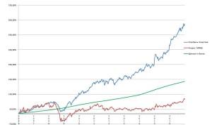 Портфель на фондовой бирже от финансового советника Хомутова Александра, индекс ММВБ и депозиты за 11 лет