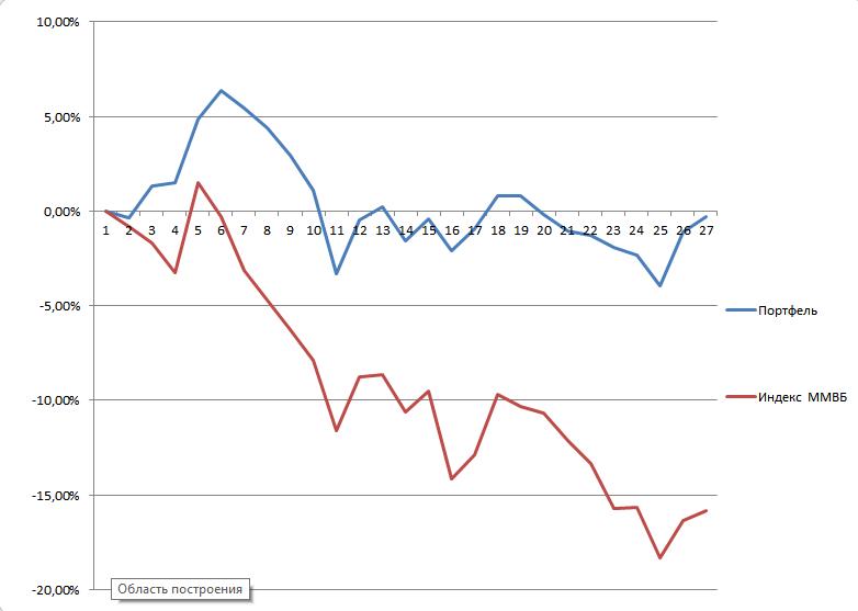 График динамики портфеля на Московской Бирже