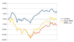 Сравниваем доходность портфеля и индексов ММВБ за 2017 год