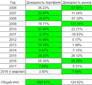 """Инвестиционный портфель """"Вавилон РУС"""" по годам"""