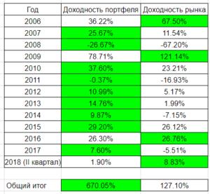 Итоги портфельного метода инвестиций по годам