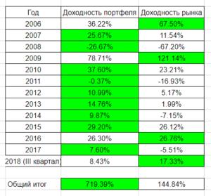 Итоги портфеля на ММВБ