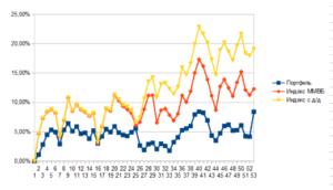 Доходности индекса ММВБ, индекса полной доходности и портфеля