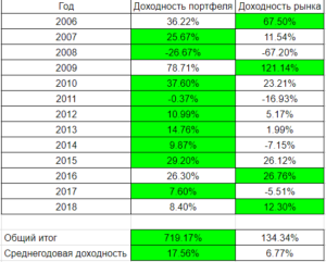 Итоги инвестиций по годам
