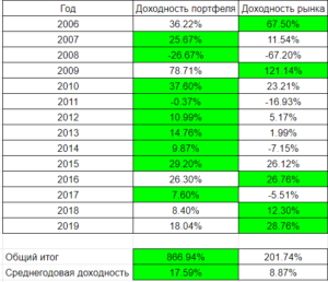 Инвестиции и рынок по годам