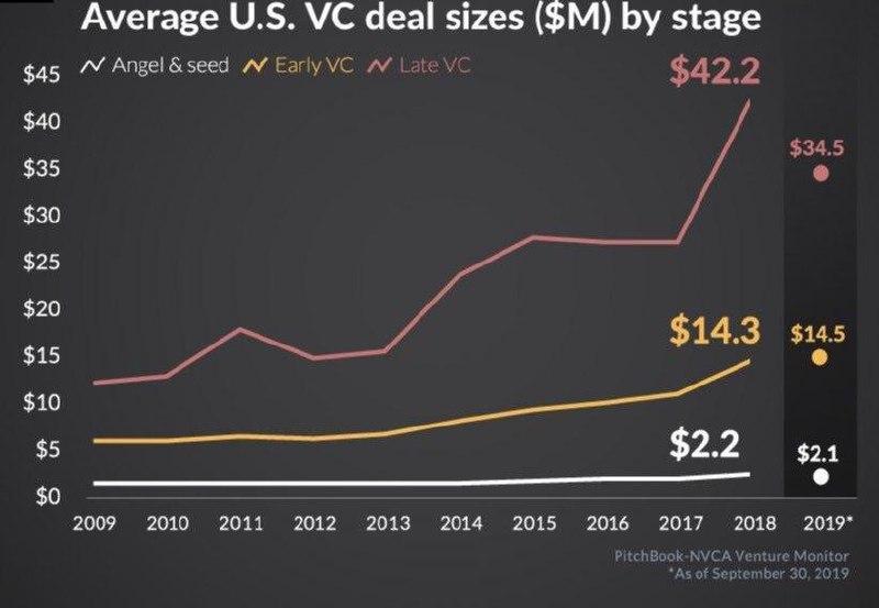Статистика по венчурным сделкам США в зависимости от стадии стартапа