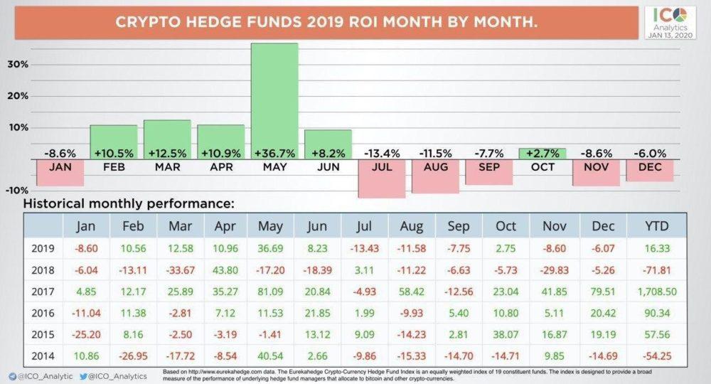Доходность криптовалютных фондов в 2019 году - статистика