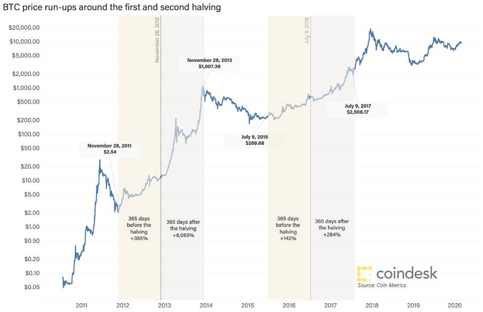 Халвинг биткоина - исторические данные