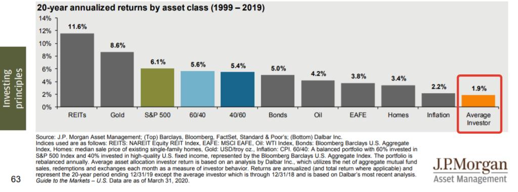 Как заработать на рынке? Результаты среднего инвестора в сравнении с рынком