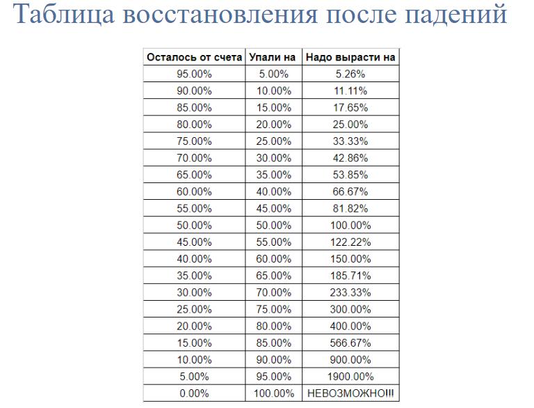 Сколько нужно заработать процентов, чтобы восстановить первоначальную сумму