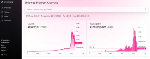 Полезные ресурсы по DEX UniSwap - децентрализованная биржа криптовалют на эфире