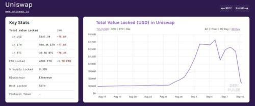 Статистика по бирже Uniswap с DeFi Pulse. Падение из-за SushiSwap