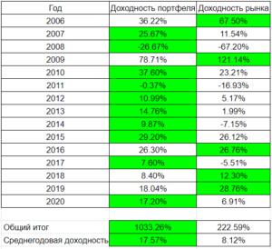 Итоги инвестиций по годам 2006-2020