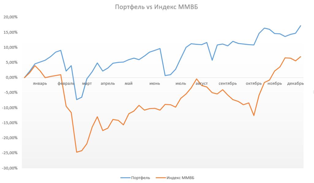 Инвестиционный портфель на Московской Бирже и индекс ММВБ