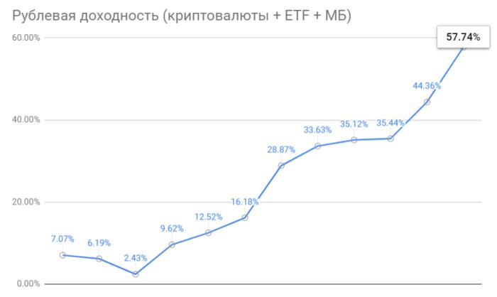 Общий итог умеренного инвестора в 2020 году (криптовалюты, ETF, Московская Биржа)