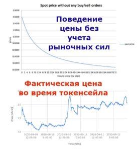 Цена Perpetual на Balancer: теоретическая и фактическая