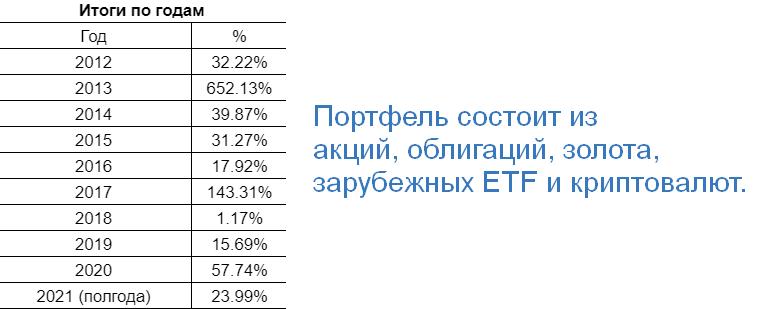 Итоги портфеля для умеренного инвестора за полгода 2021 (акции, облигации, ETF, золото и криптовалюты)