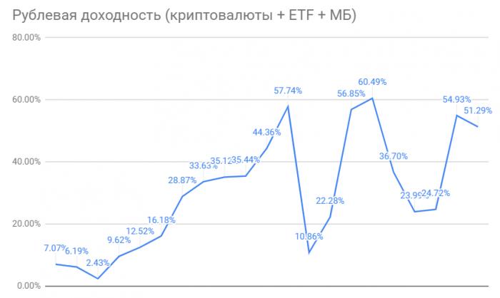 Итоги инвестиций за 9 месяцев 2021 года в криптовалюты, активы на Московской Бирже и в глобальные ETF